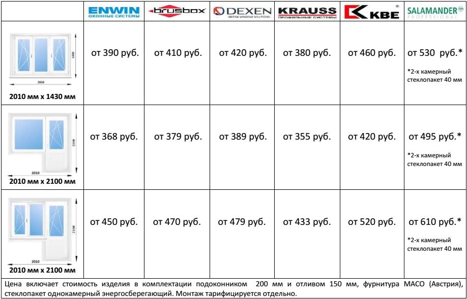 3-я часть таблицы
