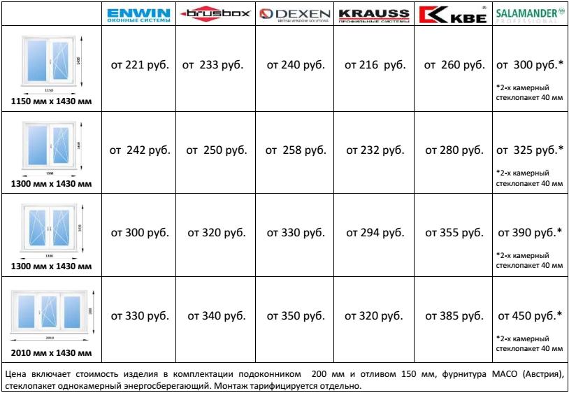 Вторая часть таблицы 2